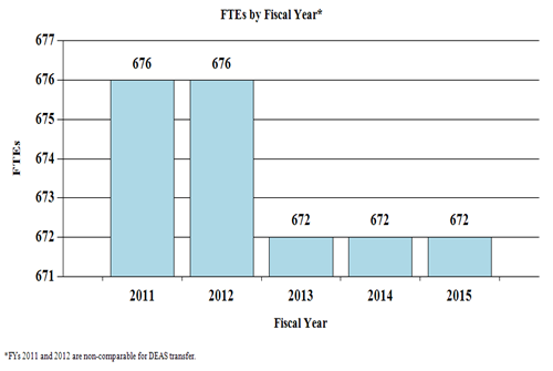 History of Budget Authority and FTEs - FTEs by Fiscal Year