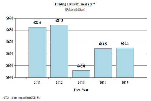 History of Budget Authority and FTEs - Funding Levels by Fiscal Year