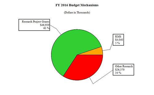 Graph - FY 2016 Budget Mechanism