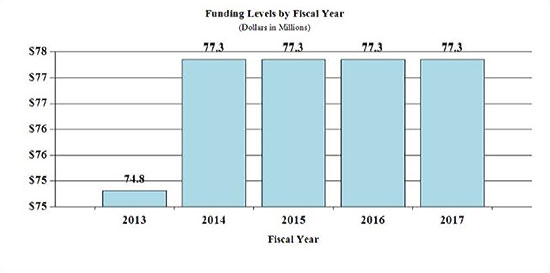 Graph - Funding Levels by Fiscal Year