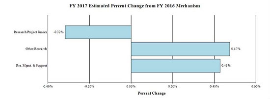Graph - FY 2017 Estimate Percent Change from FY 2016 Mechanism