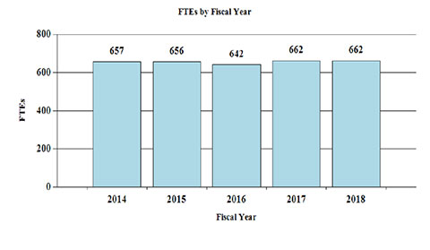 History of Budget Authority by FTEs - FTEs by Fiscal Year