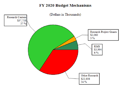 Graph - FY 2020 Distribution by Mechanism, Research Centers 57% $37,718, Research Project Grants 3%, $2,060, RMS 6%, $3,994, Other Research 34% $22,808