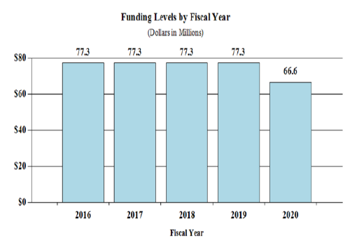 Graph - FY 2020 History of Budget Authority, 66.6 Million, down from 77.3 in 2019