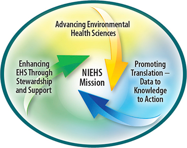 Advancing Environmental Health Sciences, Enhancing Scientific Stewardship and Support, Promoting Translation - Data to Knowledge to Action all comprise NIEHS Mission