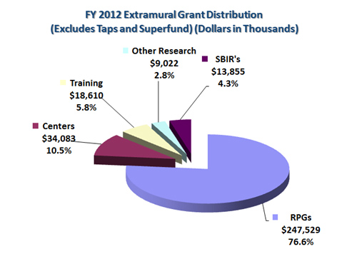 NIEHS FY2012 Extramural Grants Distribution (Excludes Superfund; dollars in thousands)