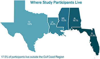 Map showing locations of study particpants: 5.6% in TX, 24.2% in LA, 13.2% in MS, 18.1% in AL, 21.4% in FL, and 17.5% outside the Gulf Coast Region