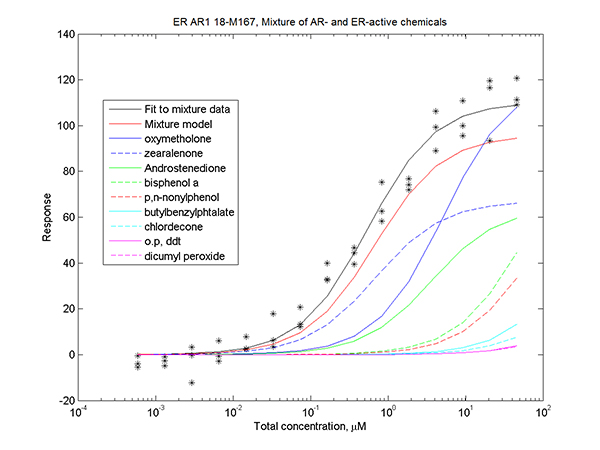 ER AR1 18-M167, Mixture of AR- and ER-active chemicals