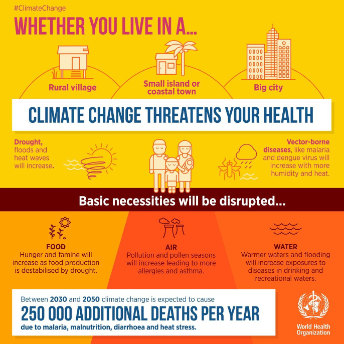 WHO Climate Changes Health