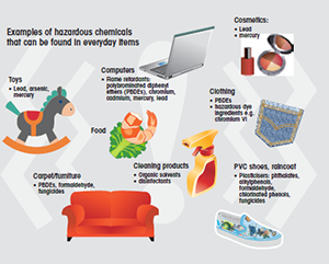 examples of hazardous chemicals