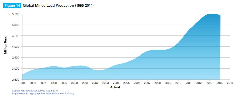 Figure 14. Global Mined Lead Production (1995-2014)