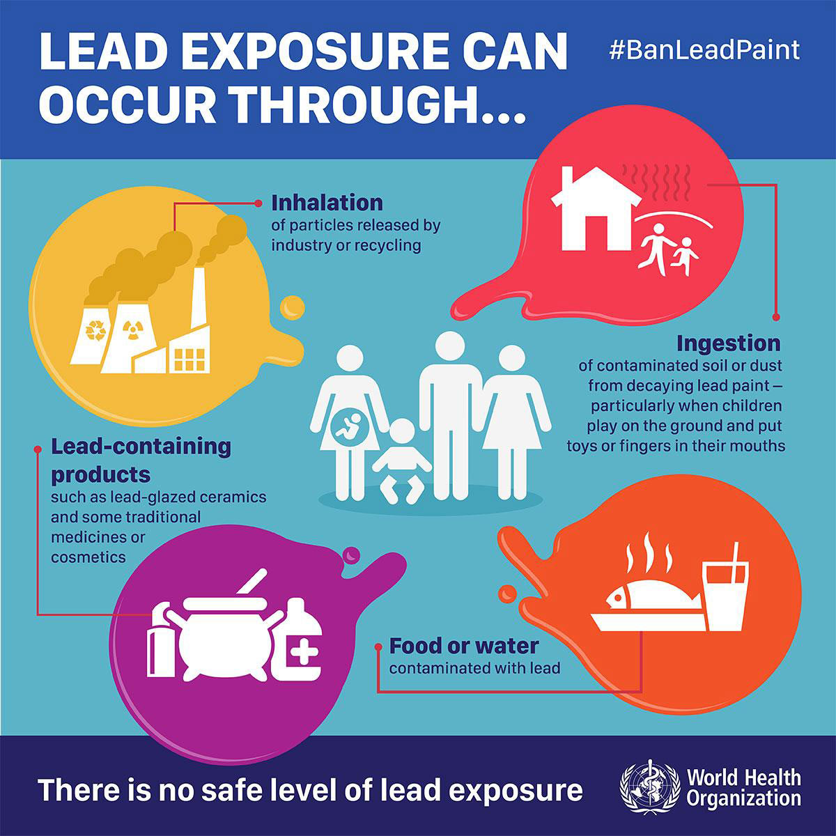 Lead exposure can occur through inhalation of particles released by industry or recylicing, ingestion of contaminated soil or dust from decaying lead paint particulary when children play on the ground and put toys or fingers in their mouths, lead-containing products such as lead-glazed ceramics and some traditional medicines or cosmetics, food or water contaminated with lead.