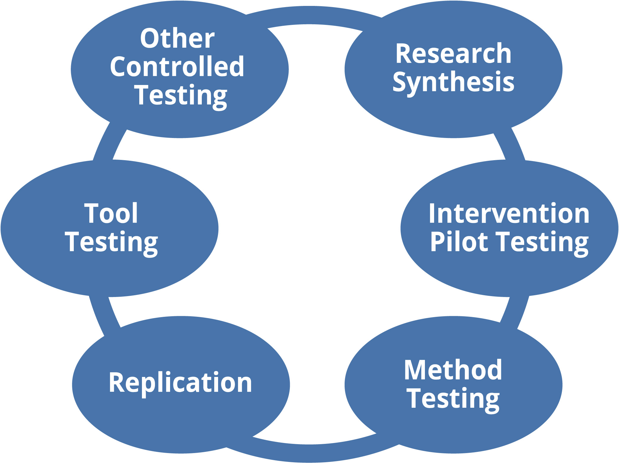 The application and synthesis category is represented as a light blue ring and includes six activities that we've identified that environmental health researchers tend to conduct within this category. These activities are represented as nodes along the ring and include: Replication, Method Testing, Tool Testing, Intervention Pilot Testing, Research Synthesis and Other Controlled Testing.