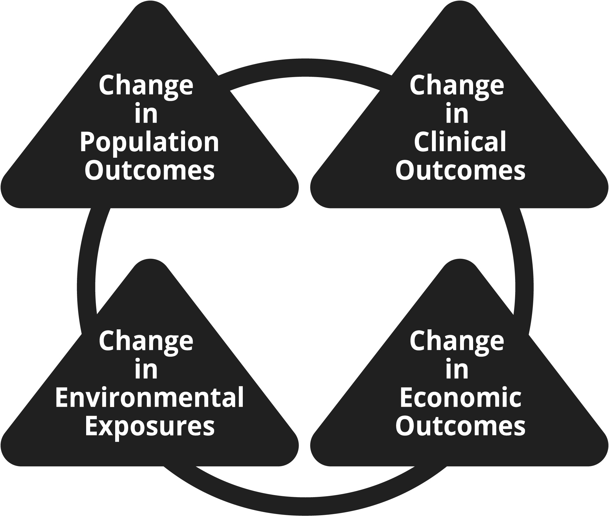 The impacts category is represented as a black ring that includes four areas of impact that environmental health researchers tend to assess. These activities are represented as nodes along the ring and include Changes in Population Outcomes, Changes in Clinical Outcomes, Changes in Economic Outcomes, and Changes in Environmental Exposures.
