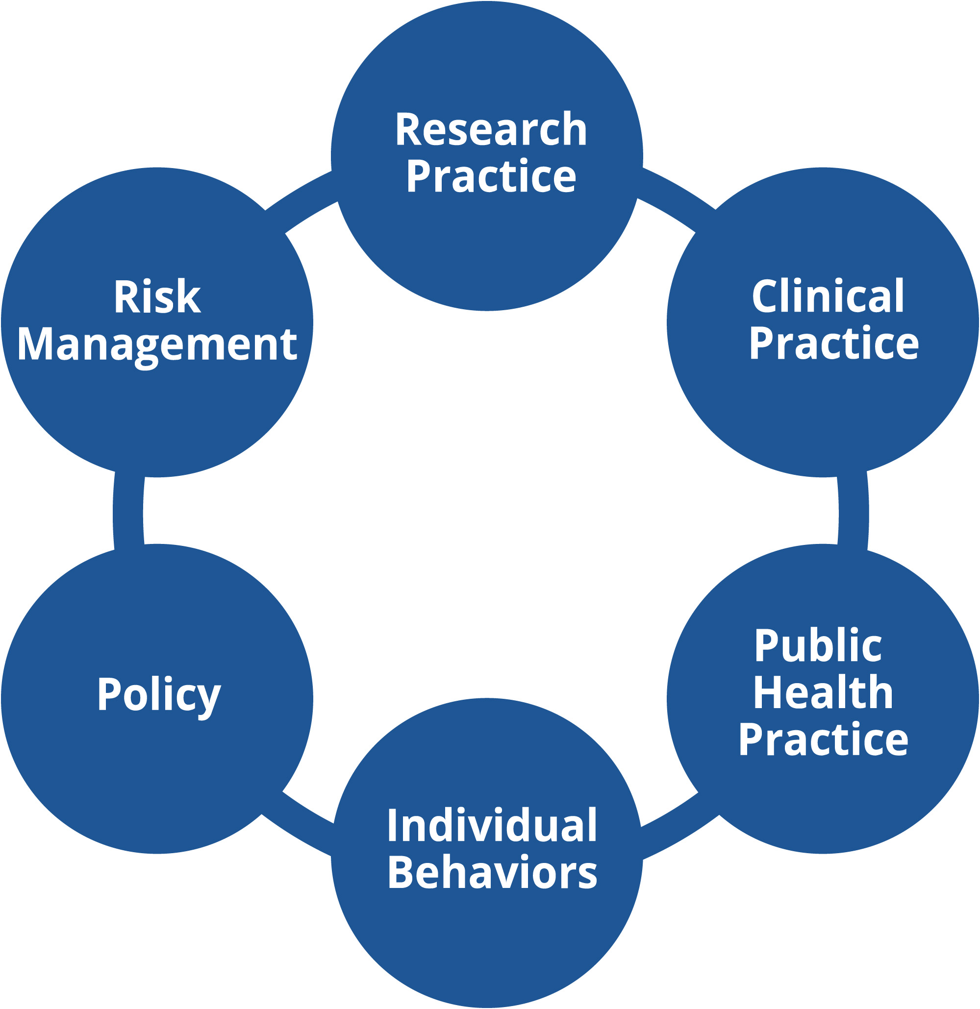 The practice category is represented as a dark blue ring that includes seven activities that we've identified that environmental health researchers tend to conduct within this category. These activities are represented as nodes along the ring and include Individual Behaviors, Policy, Risk Management, Research Practice, Clinical Practice, and Public Health Practice.