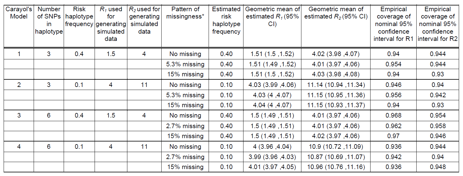 Performance of log-linear model under Carayol et al's (2006) simulation scenarios (Table I of Carayol et al 2006) using 500 replicates of 1000 triads