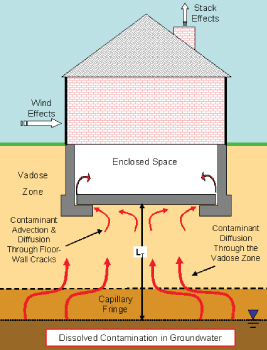 Diagram showing how vapor intrusion works