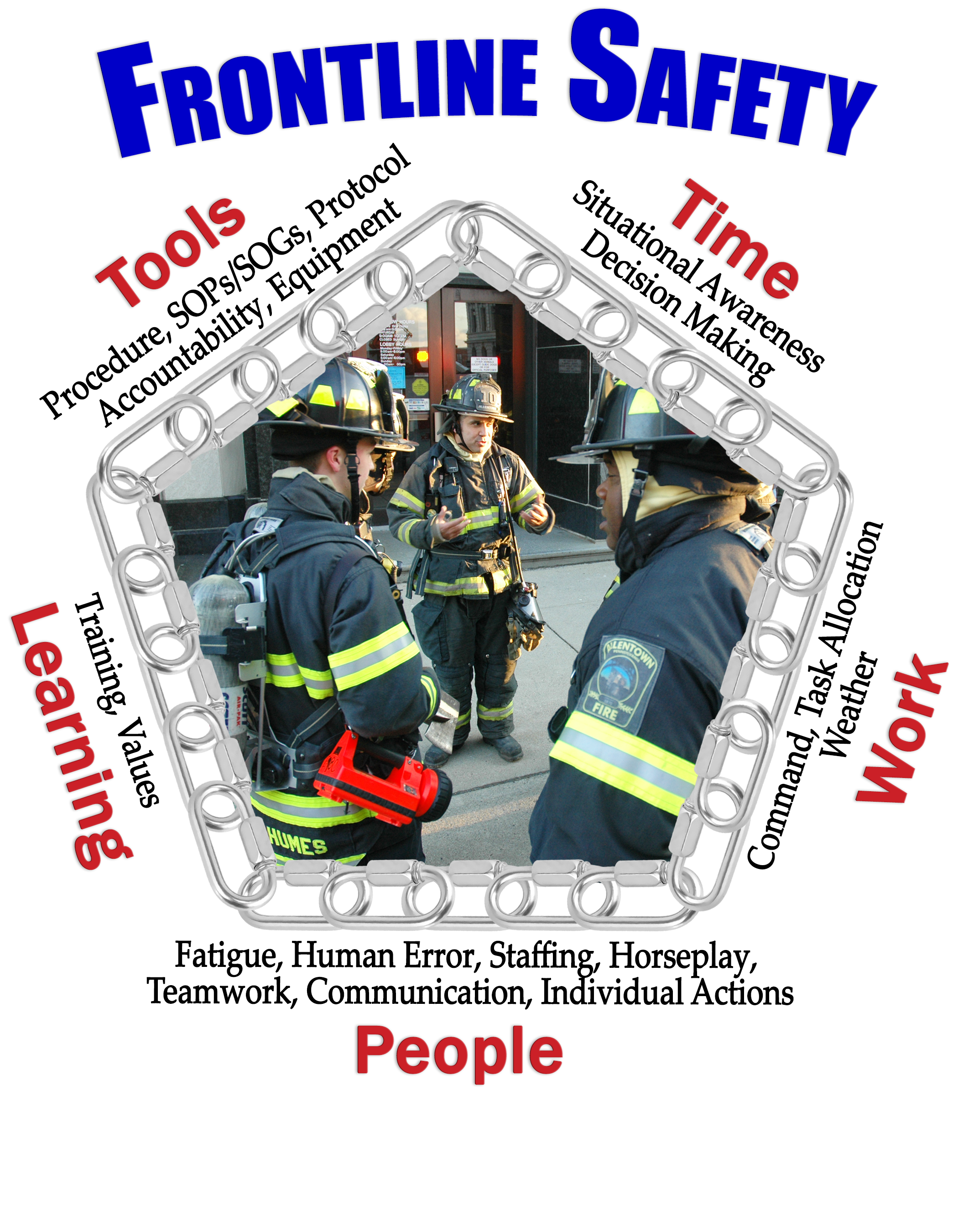 Frontline Safety: Tools, Time, Work, People, Learning