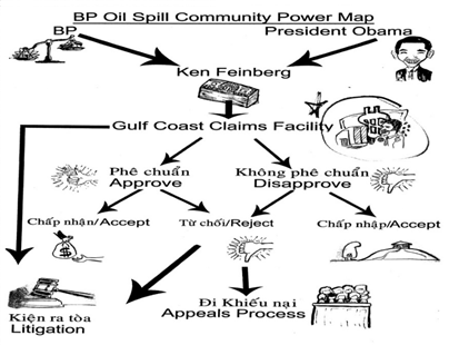 A power map illustrating the claims process for the Deepwater Horizon compensation fund