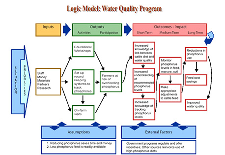 Pin Logic Model Template Image Search Results Picture on Pinterest F9dCGCNE